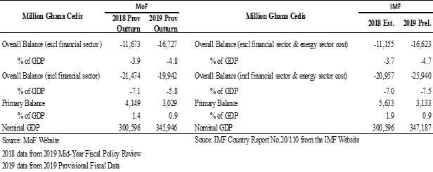Table 1: Comparing MoF & IMF Reported Fiscal Performance for 2018 & 2019
